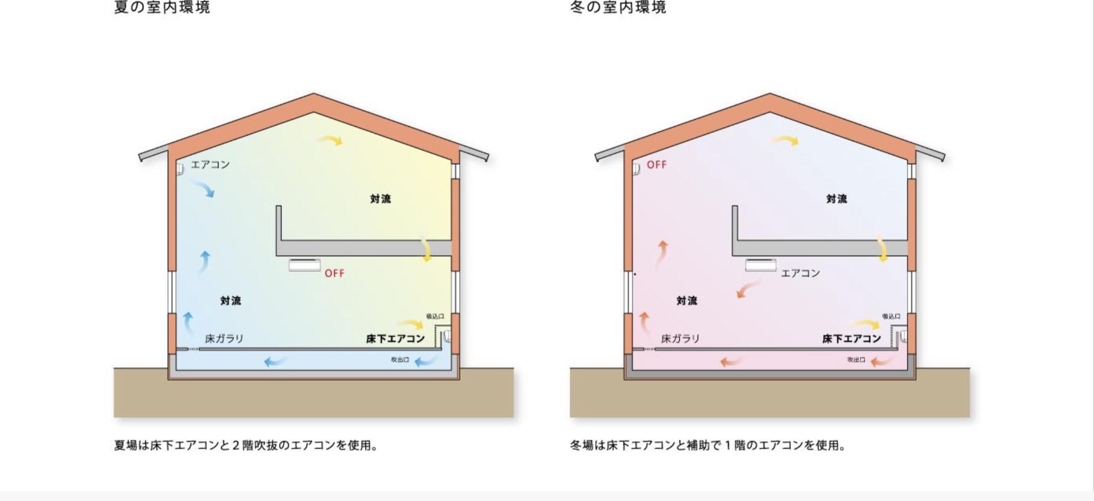 床下エアコンと全館空調の写真