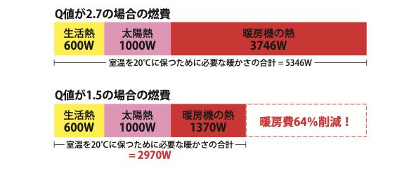 暖房エネルギーの説明の図